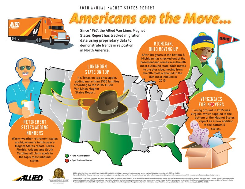 Great Migrations: Where Americans are Choosing to Move