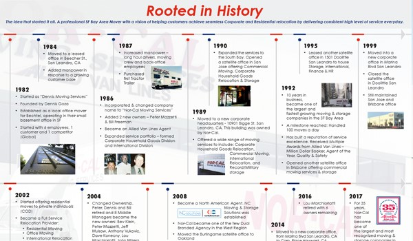 Rooted In History