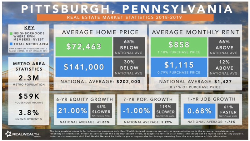 Pittsburgh 2019 Real Estate Market Trends & Outlook