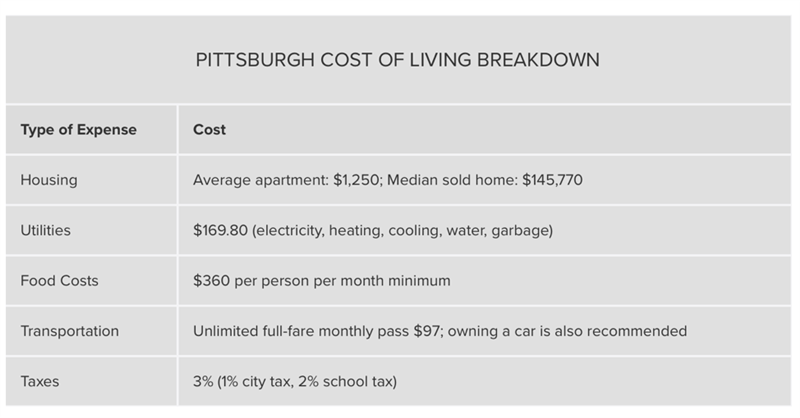 2018 Cost of Living in Pittsburgh